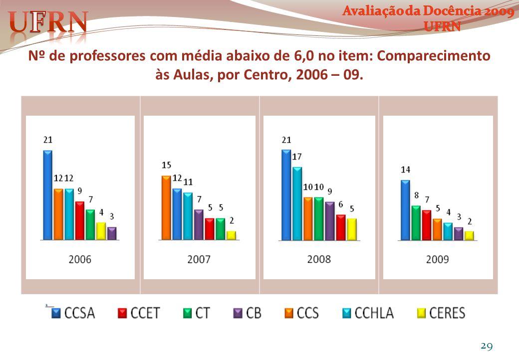 Nº de professores com média abaixo de 6,0 no item: Comparecimento às Aulas, por Centro, 2006 – 09. 29