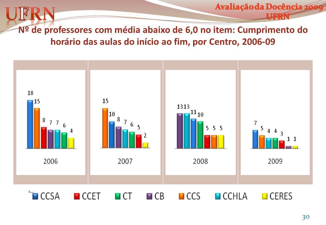 Nº de professores com média abaixo de 6,0 no item: Cumprimento do horário das aulas do início ao fim, por Centro, 2006-09 30
