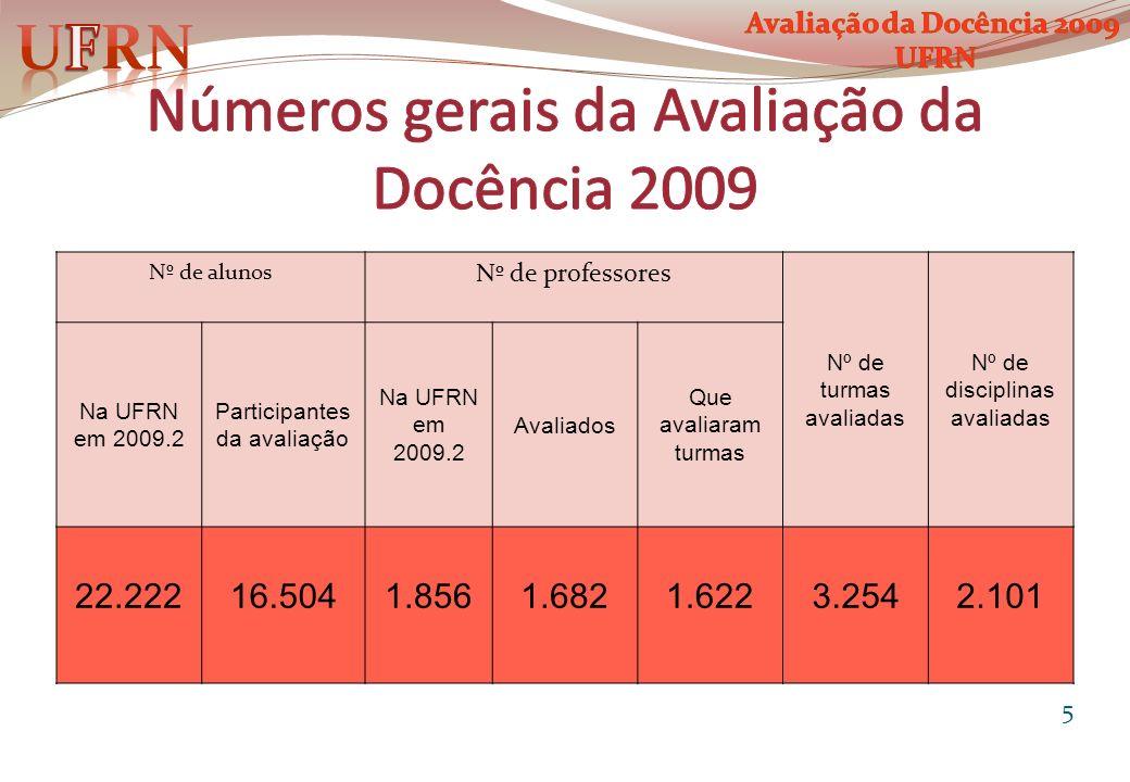 Nº de alunos Nº de professores Nº de turmas avaliadas Nº de disciplinas avaliadas Na UFRN em 2009.2 Participantes da avaliação Na UFRN em 2009.2 Avali