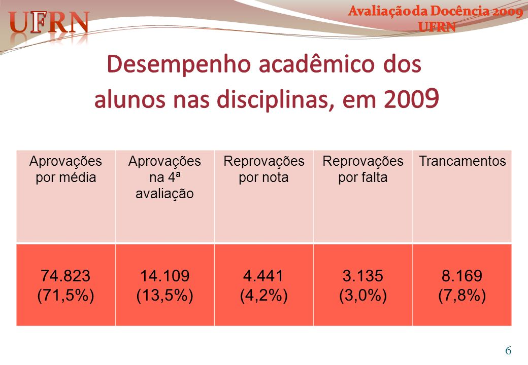 Aprovações por média Aprovações na 4ª avaliação Reprovações por nota Reprovações por falta Trancamentos 74.823 (71,5%) 14.109 (13,5%) 4.441 (4,2%) 3.1