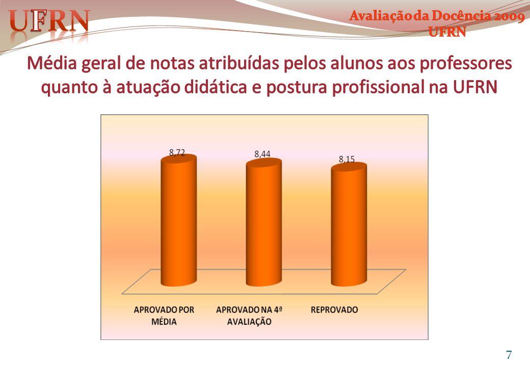 Nº de professores com média<6,0 na Dimensão: Atuação Didática e Postura Profissional do Professor, por Centro, 2006 – 09.