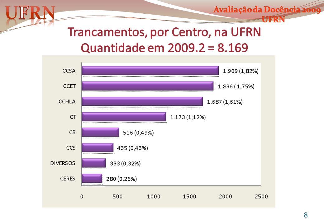 Nº de professores com média abaixo de 6,0 no item: Comparecimento às Aulas, por Centro, 2006 – 09.