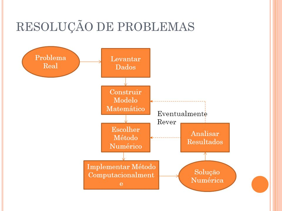 RESOLUÇÃO DE PROBLEMAS Problema Real Levantar Dados Construir Modelo Matemático Escolher Método Numérico Implementar Método Computacionalment e Soluçã