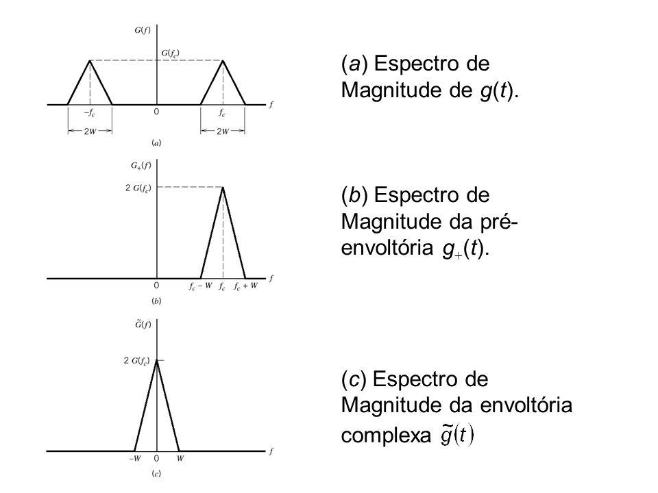 (a) Espectro de Magnitude de g(t). (b) Espectro de Magnitude da pré- envoltória g (t). (c) Espectro de Magnitude da envoltória complexa