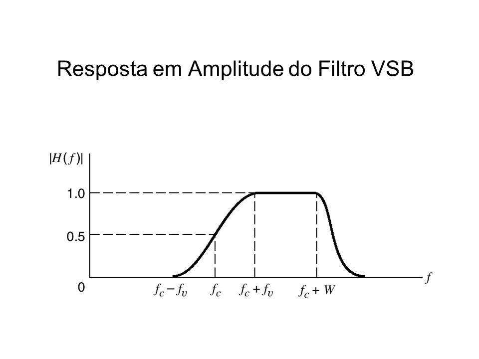 Resposta em Amplitude do Filtro VSB