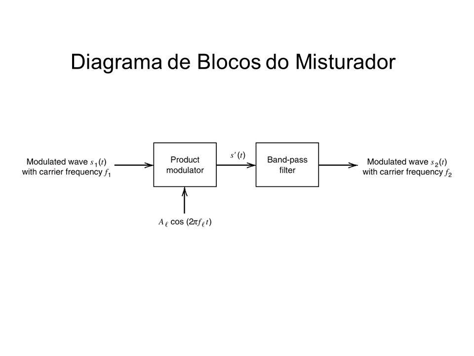Diagrama de Blocos do Misturador