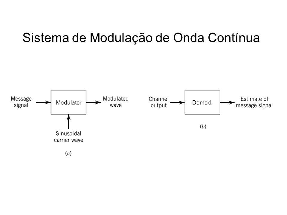 Sistema de Modulação de Onda Contínua ModulatorDemod.