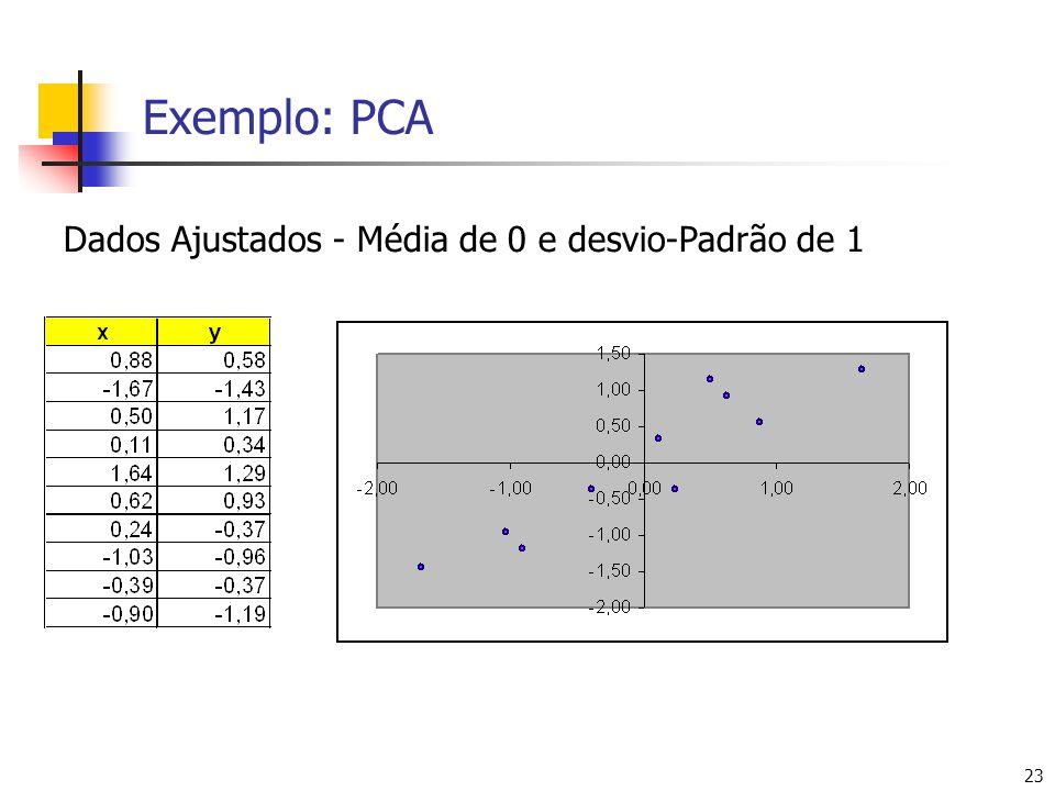 23 Exemplo: PCA Dados Ajustados - Média de 0 e desvio-Padrão de 1