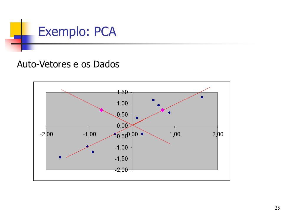 25 Exemplo: PCA Auto-Vetores e os Dados