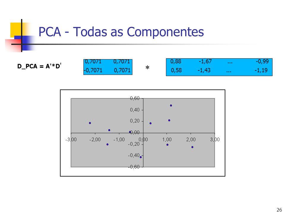 26 PCA - Todas as Componentes D_PCA = A'*D ' 0,70710,70710,88-1,67...-0,99 -0,7071 0,7071 0,58-1,43...-1,19 *