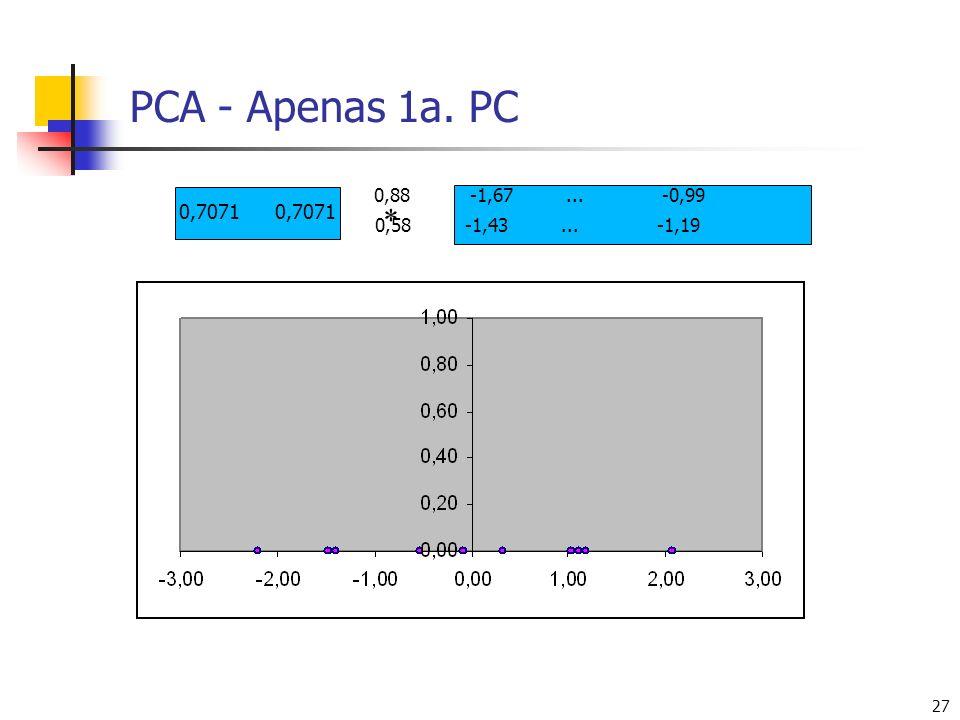 27 PCA - Apenas 1a. PC 0,7071 0,88-1,67...-0,99 0,58-1,43...-1,19 *