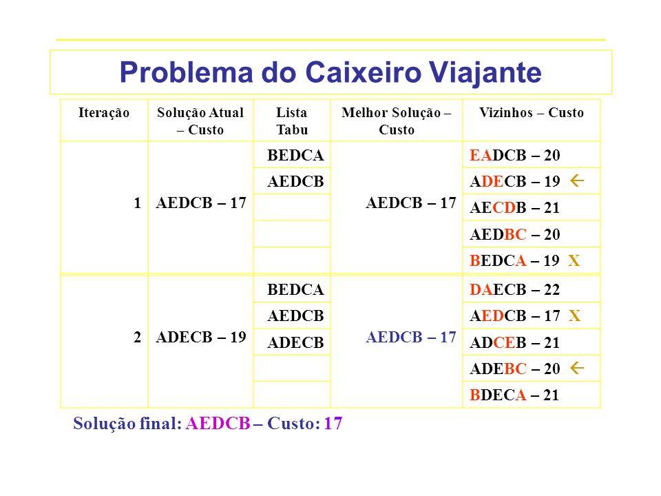 _____________________________________________________________________________ Problema do Caixeiro Viajante IteraçãoSolução Atual – Custo Lista Tabu M