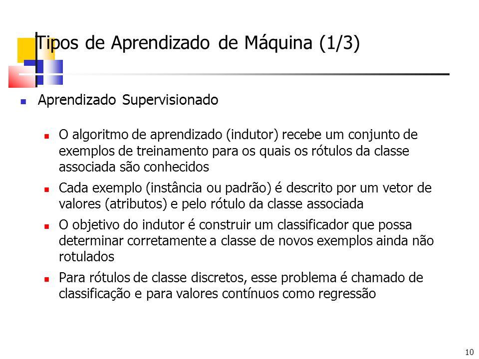 10 Tipos de Aprendizado de Máquina (1/3) Aprendizado Supervisionado O algoritmo de aprendizado (indutor) recebe um conjunto de exemplos de treinamento