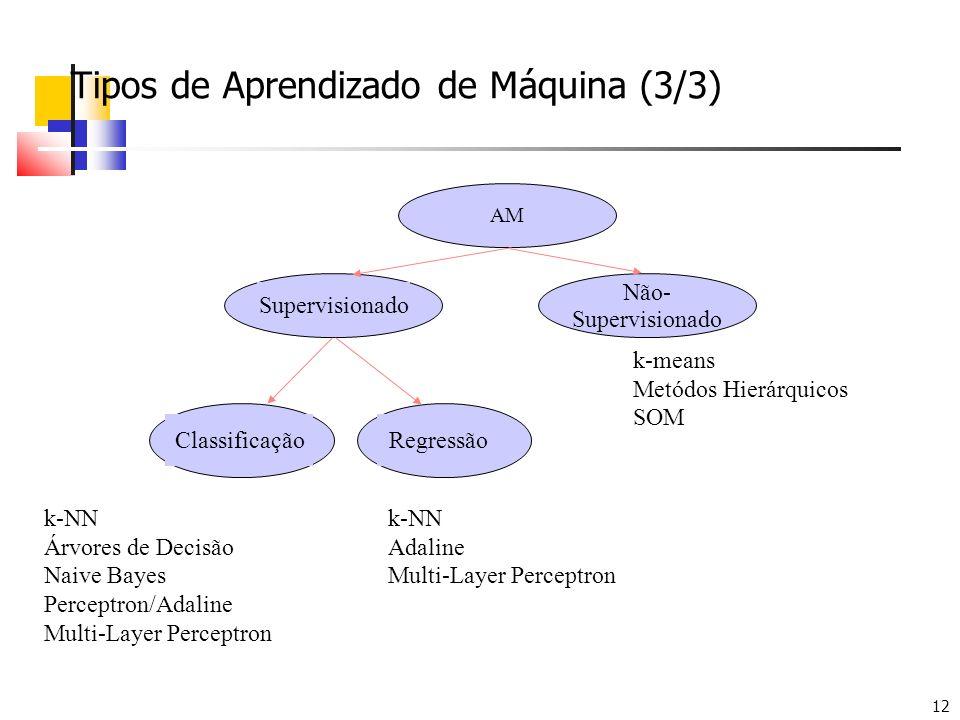 12 Tipos de Aprendizado de Máquina (3/3) AM Supervisionado Não- Supervisionado ClassificaçãoRegressão k-NN Árvores de Decisão Naive Bayes Perceptron/A
