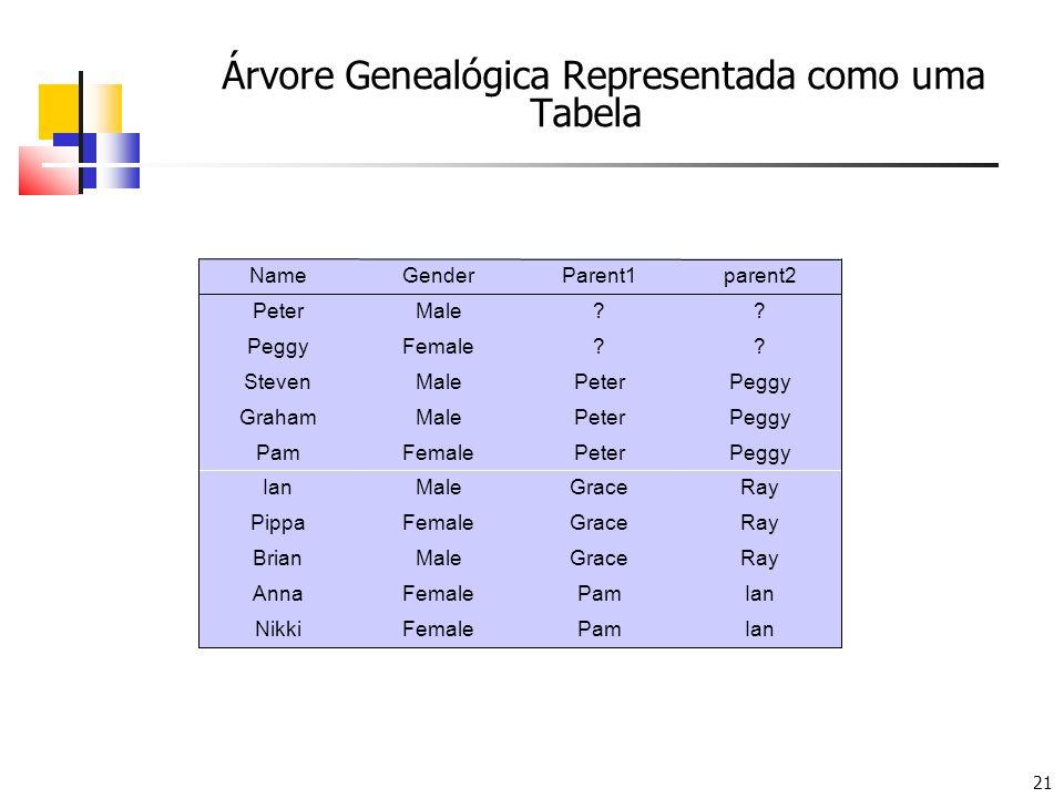 21 Árvore Genealógica Representada como uma Tabela IanPamFemaleNikki IanPamFemaleAnna RayGraceMaleBrian RayGraceFemalePippa RayGraceMaleIan PeggyPeter