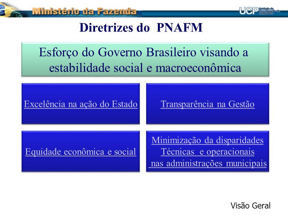 Diretrizes do PNAFM Esforço do Governo Brasileiro visando a estabilidade social e macroeconômica Esforço do Governo Brasileiro visando a estabilidade