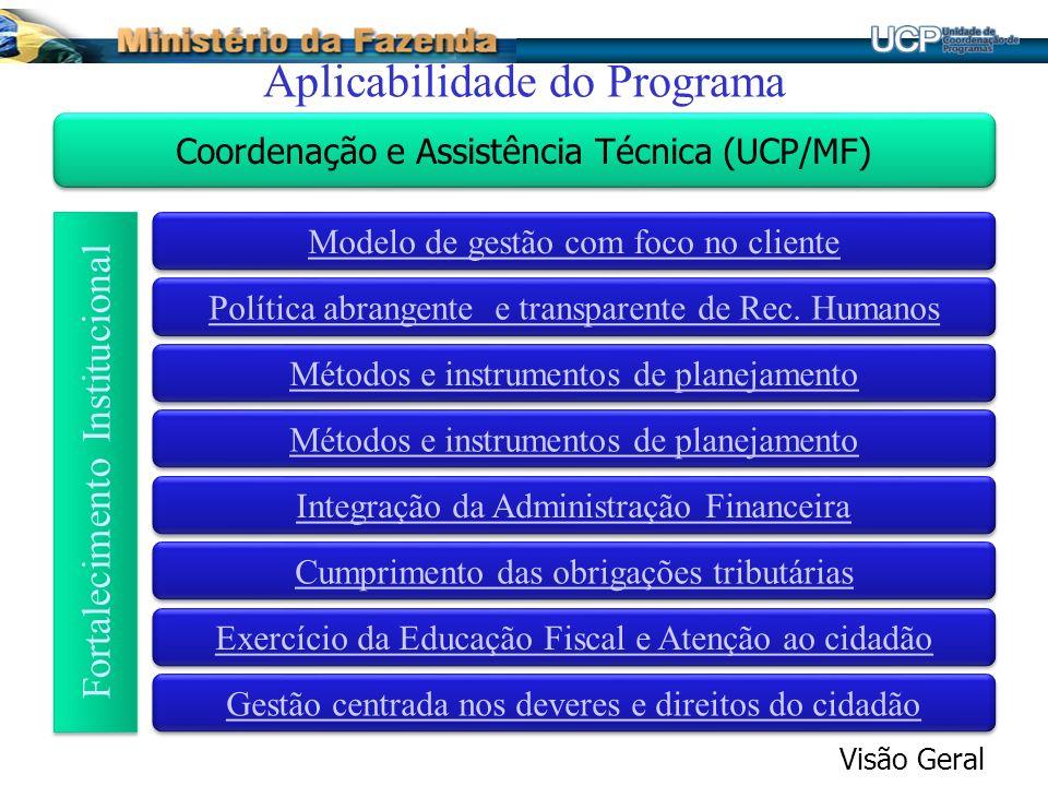Aplicabilidade do Programa Visão Geral Coordenação e Assistência Técnica (UCP/MF) Modelo de gestão com foco no cliente Política abrangente e transpare