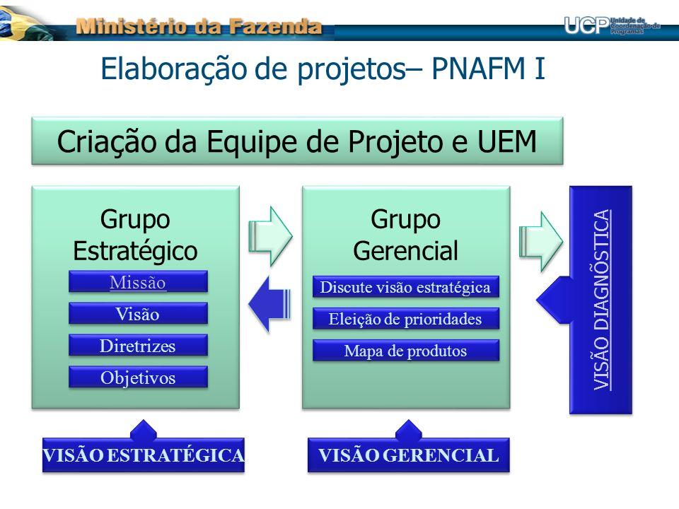 Criação da Equipe de Projeto e UEM Grupo Estratégico Grupo Estratégico Grupo Gerencial Grupo Gerencial Visão Diretrizes Missão Objetivos VISÃO ESTRATÉ