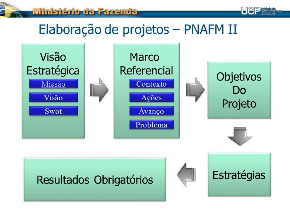 Elaboração de projetos – PNAFM II Visão Estratégica Visão Estratégica Visão Swot Missão Marco Referencial Marco Referencial Ações Avanço Contexto Prob