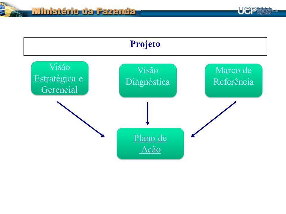 Visão Estratégica e Gerencial Visão Estratégica e Gerencial Visão Diagnóstica Visão Diagnóstica Marco de Referência Marco de Referência Plano de Ação