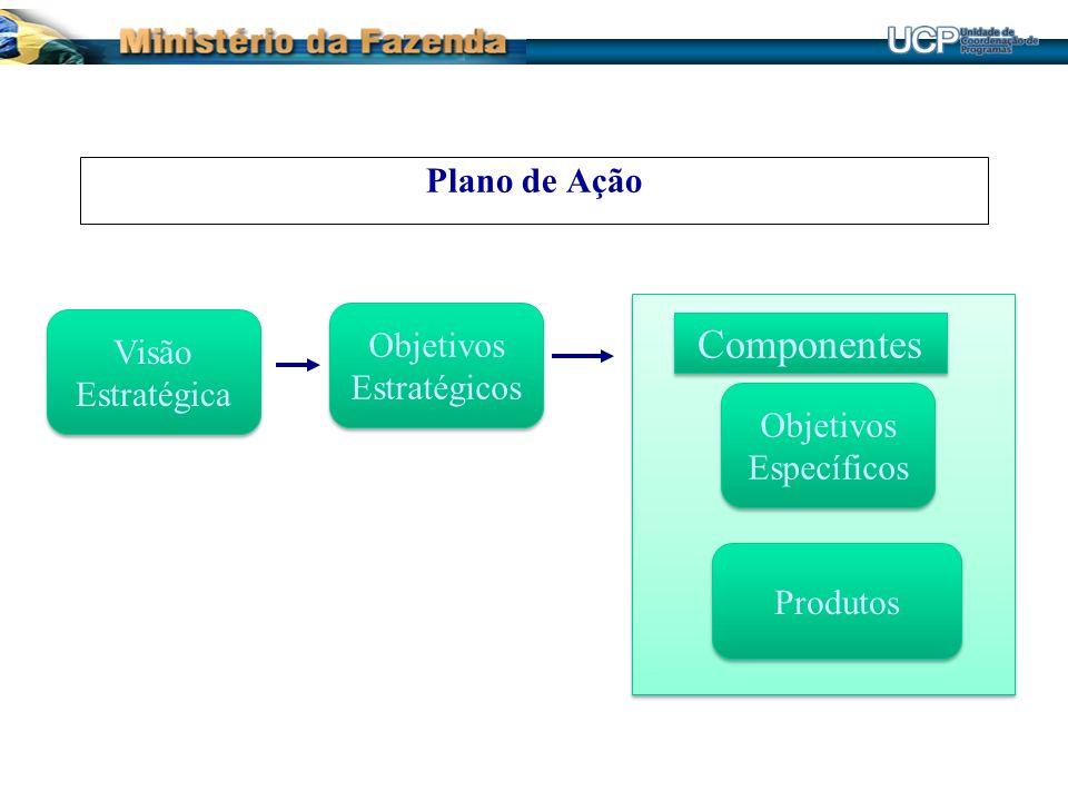 Visão Estratégica Visão Estratégica Objetivos Estratégicos Objetivos Estratégicos Plano de Ação Objetivos Específicos Objetivos Específicos Produtos C