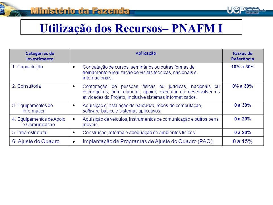 Utilização dos Recursos– PNAFM I Categorias de Investimento AplicaçãoFaixas de Referência 1. Capacitação Contratação de cursos, seminários ou outras f