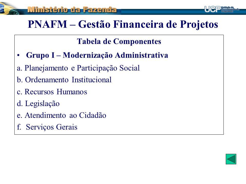 Tabela de Componentes Grupo I – Modernização Administrativa a. Planejamento e Participação Social b. Ordenamento Institucional c. Recursos Humanos d.