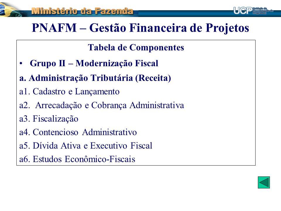 Tabela de Componentes Grupo II – Modernização Fiscal a. Administração Tributária (Receita) a1. Cadastro e Lançamento a2. Arrecadação e Cobrança Admini