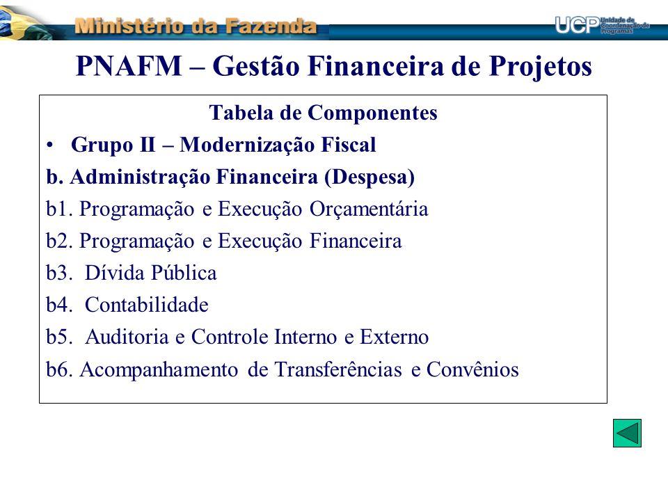 Tabela de Componentes Grupo II – Modernização Fiscal b. Administração Financeira (Despesa) b1. Programação e Execução Orçamentária b2. Programação e E