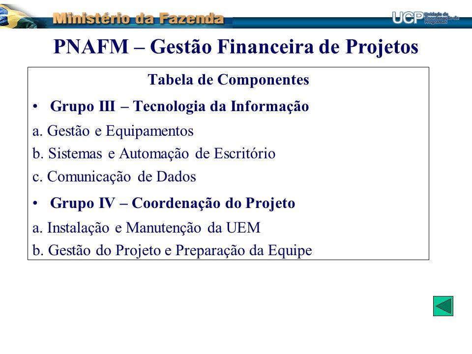 Tabela de Componentes Grupo III – Tecnologia da Informação a. Gestão e Equipamentos b. Sistemas e Automação de Escritório c. Comunicação de Dados Grup
