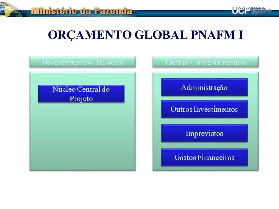 ORÇAMENTO GLOBAL PNAFM I Investimentos básicos Demais investimentos Núcleo Central do Projeto Núcleo Central do Projeto Administração Outros Investime