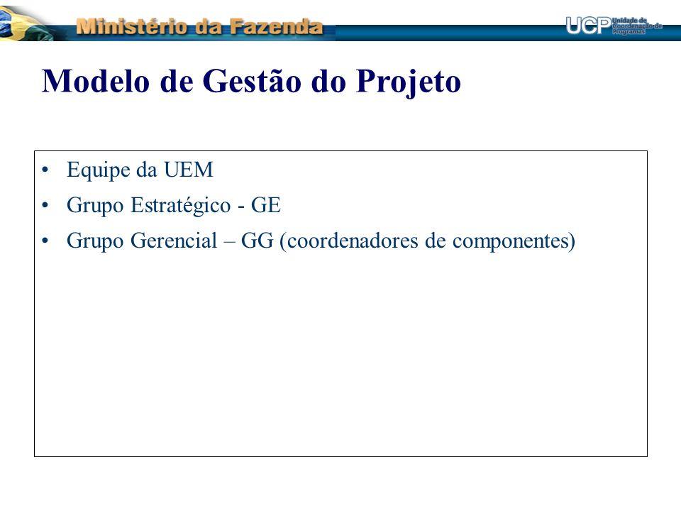 Equipe da UEM Grupo Estratégico - GE Grupo Gerencial – GG (coordenadores de componentes) Modelo de Gestão do Projeto