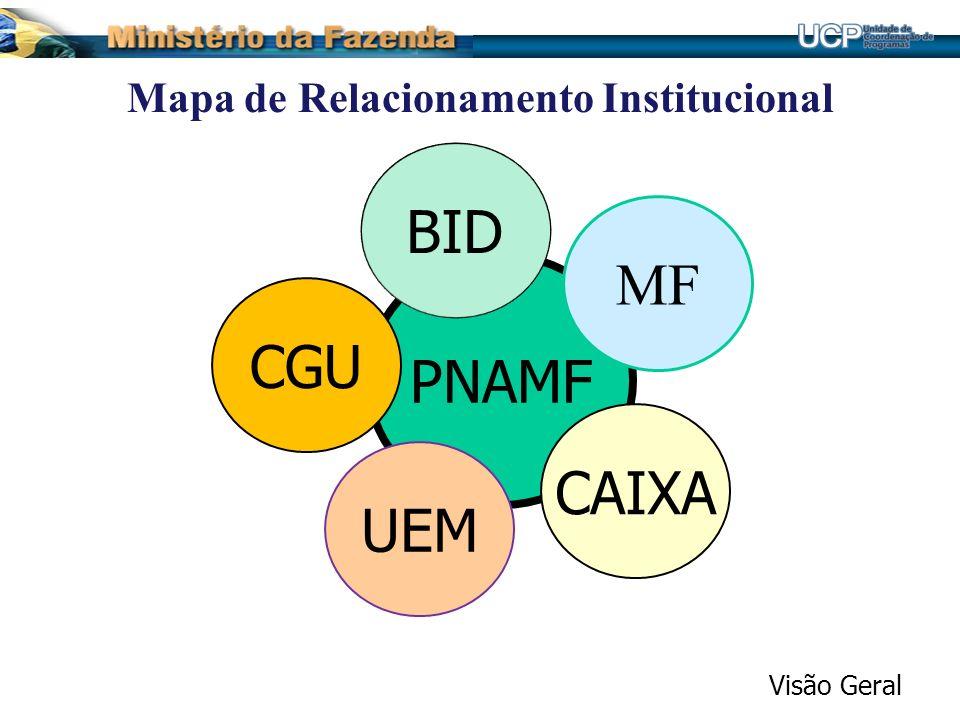 Mapa de Relacionamento Institucional PNAMF MF BID CAIXA UEM CGU Visão Geral