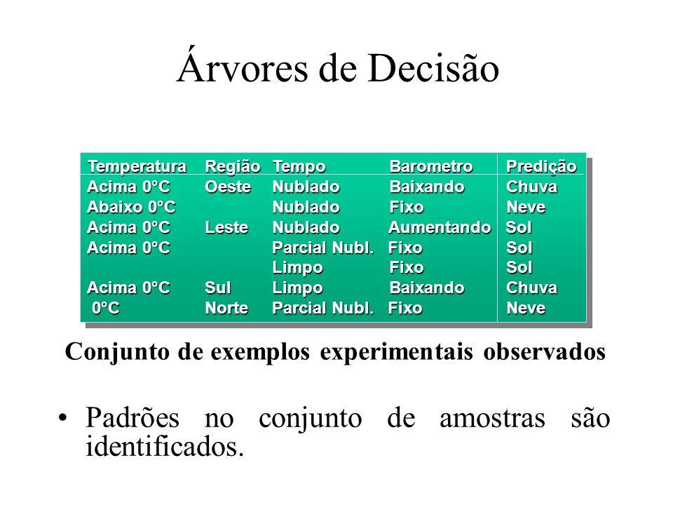 Árvores de Decisão Padrões no conjunto de amostras são identificados. Conjunto de exemplos experimentais observados TemperaturaRegiãoTempo Barometro P