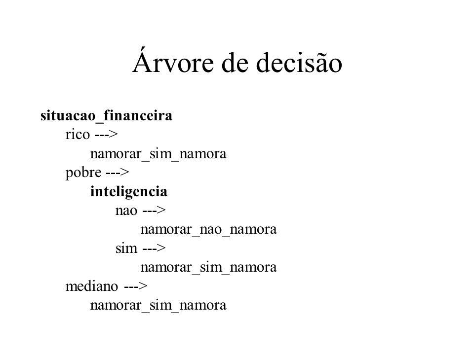 Árvore de decisão situacao_financeira rico ---> namorar_sim_namora pobre ---> inteligencia nao ---> namorar_nao_namora sim ---> namorar_sim_namora med
