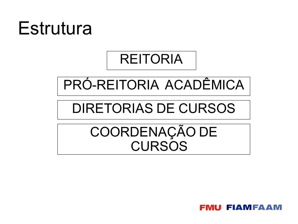 Estrutura REITORIA PRÓ-REITORIA ACADÊMICA DIRETORIAS DE CURSOS COORDENAÇÃO DE CURSOS