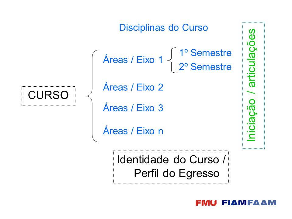 Plano de Ensino = Objetivos: AULA Aluno Professor Identidade do Curso / Perfil do Egresso 1.do curso.