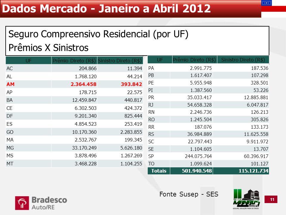 Dados Mercado - Janeiro a Abril 2012 11 UFPrêmio Direto (R$)Sinistro Direto (R$) AC204.86611.394 AL1.768.12044.214 AM2.364.458393.842 AP178.71522.575