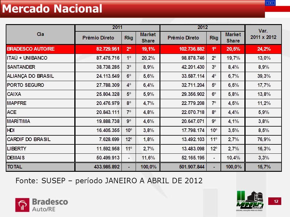 12 Mercado Nacional Fonte: SUSEP – período JANEIRO A ABRIL DE 2012