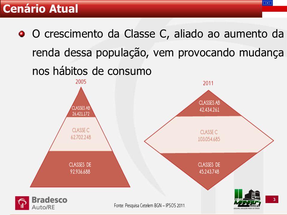3 Cenário Atual O crescimento da Classe C, aliado ao aumento da renda dessa população, vem provocando mudança nos hábitos de consumo