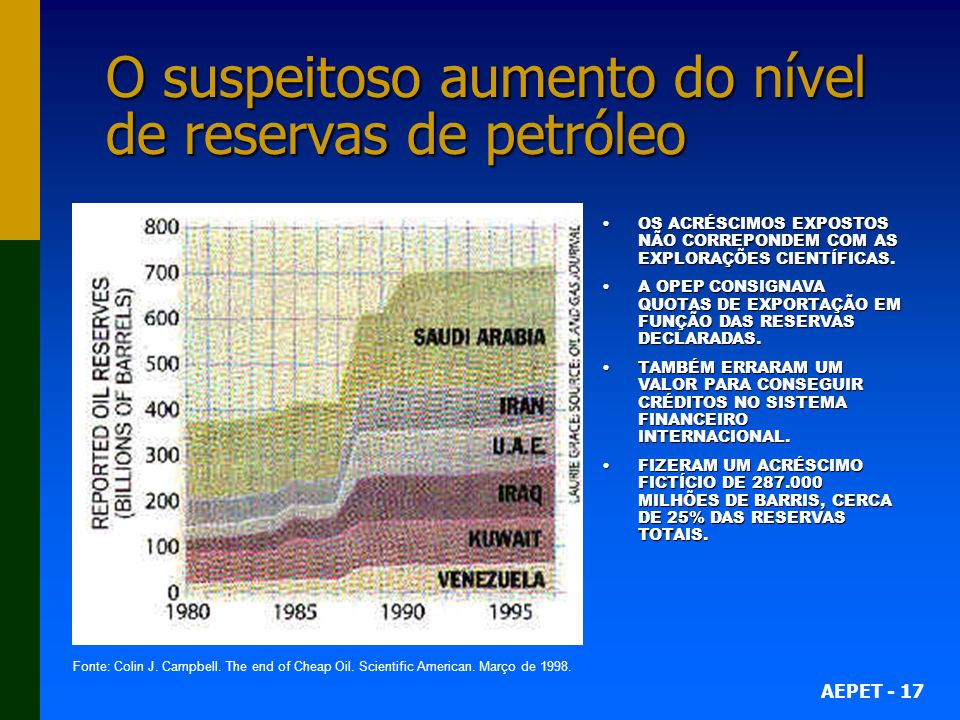AEPET - 17 O suspeitoso aumento do nível de reservas de petróleo OS ACRÉSCIMOS EXPOSTOS NÃO CORREPONDEM COM AS EXPLORAÇÕES CIENTÍFICAS.OS ACRÉSCIMOS E