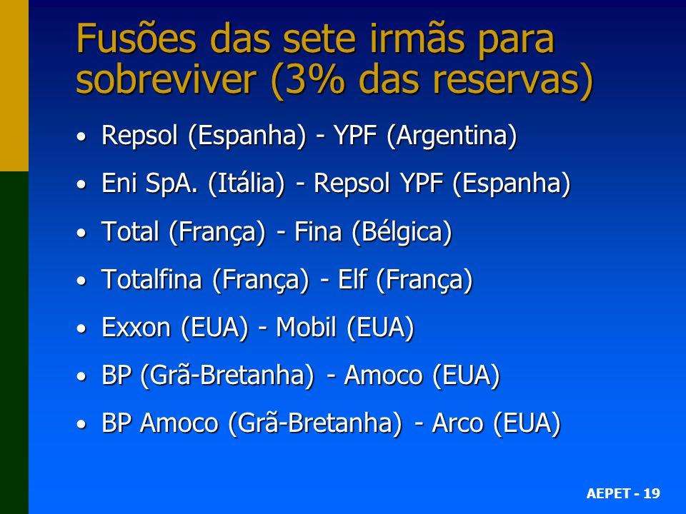 AEPET - 19 Fusões das sete irmãs para sobreviver (3% das reservas) Repsol (Espanha) - YPF (Argentina) Repsol (Espanha) - YPF (Argentina) Eni SpA. (Itá
