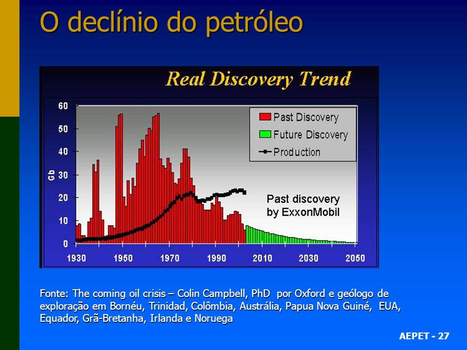 AEPET - 27 O declínio do petróleo Fonte: The coming oil crisis – Colin Campbell, PhD por Oxford e geólogo de exploração em Bornéu, Trinidad, Colômbia,