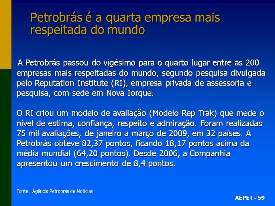 AEPET - 59 Petrobrás é a quarta empresa mais respeitada do mundo Petrobrás é a quarta empresa mais respeitada do mundo A Petrobrás passou do vigésimo