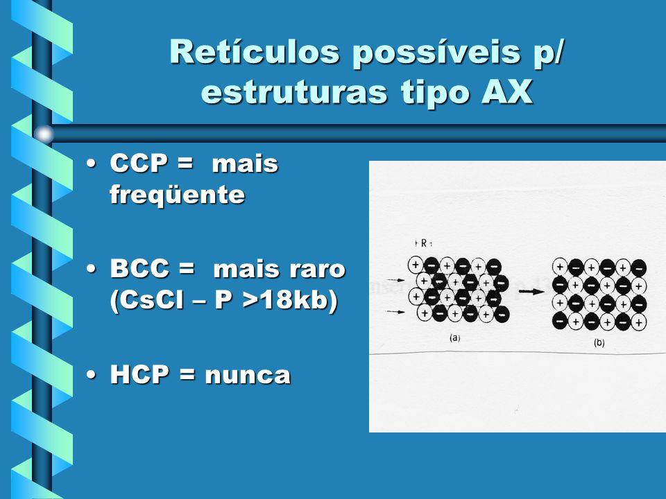 Retículos possíveis p/ estruturas tipo AX CCP = mais freqüenteCCP = mais freqüente BCC = mais raro (CsCl – P >18kb)BCC = mais raro (CsCl – P >18kb) HC