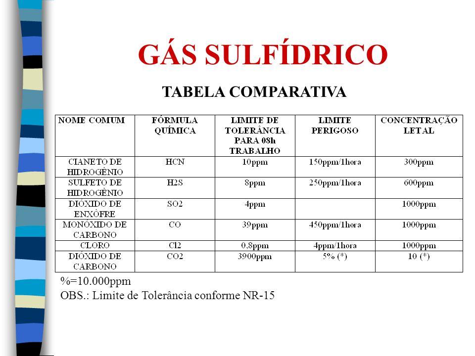 GÁS SULFÍDRICO TABELA COMPARATIVA %=10.000ppm OBS.: Limite de Tolerância conforme NR-15