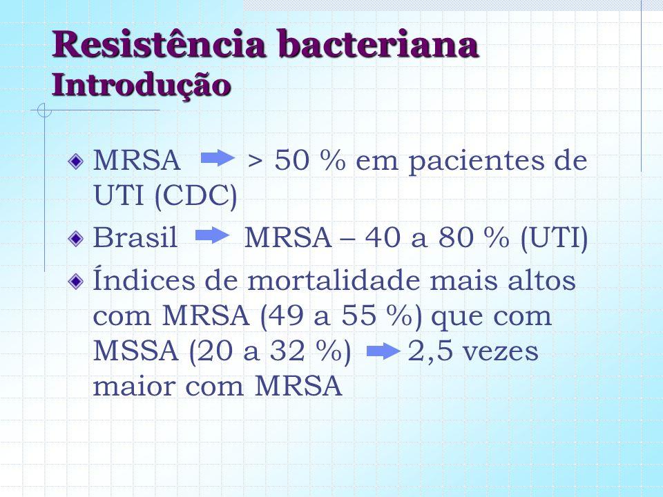 Resistência bacteriana Introdução MRSA > 50 % em pacientes de UTI (CDC) Brasil MRSA – 40 a 80 % (UTI) Índices de mortalidade mais altos com MRSA (49 a