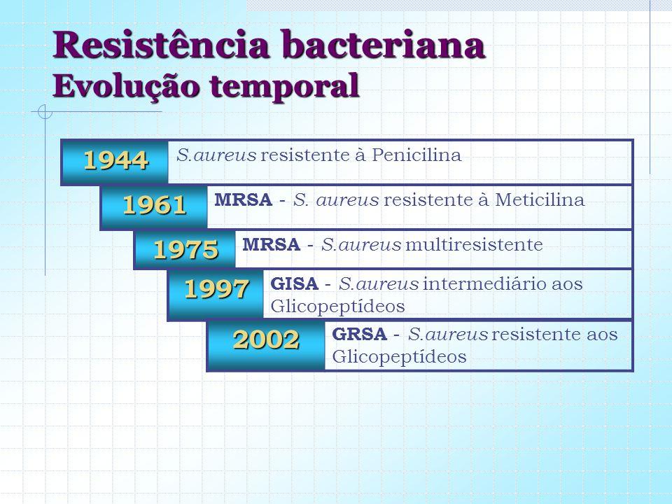 Resistência bacteriana Evolução temporal 1944 S.aureus resistente à Penicilina 1961 MRSA - S. aureus resistente à Meticilina 1975 MRSA - S.aureus mult