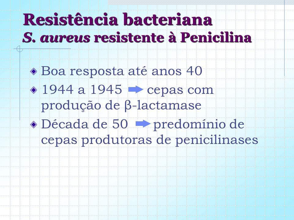 Resistência bacteriana S. aureus resistente à Penicilina Boa resposta até anos 40 1944 a 1945 cepas com produção de β-lactamase Década de 50 predomíni