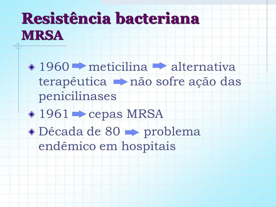Resistência bacteriana MRSA 1960 meticilina alternativa terapêutica não sofre ação das penicilinases 1961 cepas MRSA Década de 80 problema endêmico em